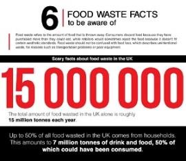 6 Food Waste Facts to Be Aware of